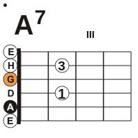 gitarre-sept-a7-dur-akkord