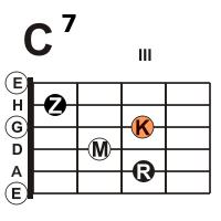 gitarre-sept-c7-dur-akkord