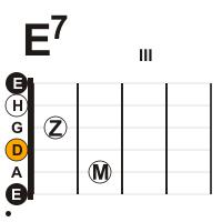 gitarre-sept-e7-dur-akkord