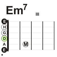 gitarre-sept-e7-moll-akkord