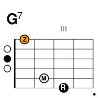 gitarre-sept-g7-dur-akkord
