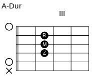 gitarre-a-dur-akkord