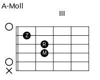 gitarre-a-moll-akkord