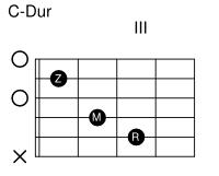 gitarre-c-dur-akkord
