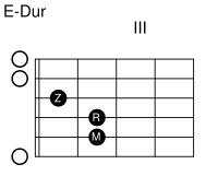 gitarre-e-dur-akkord