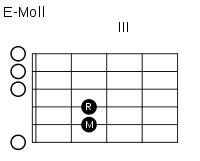 gitarre-e-moll-akkord